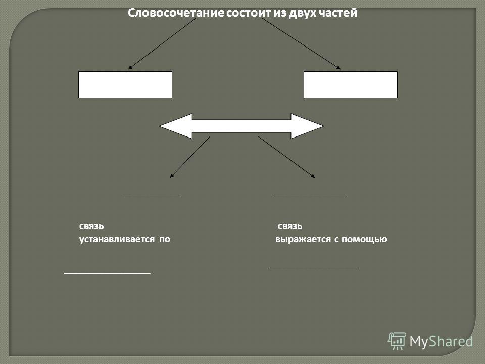 Словосочетание состоит из двух частей ____________________________ связь устанавливается по выражается с помощью ___________________