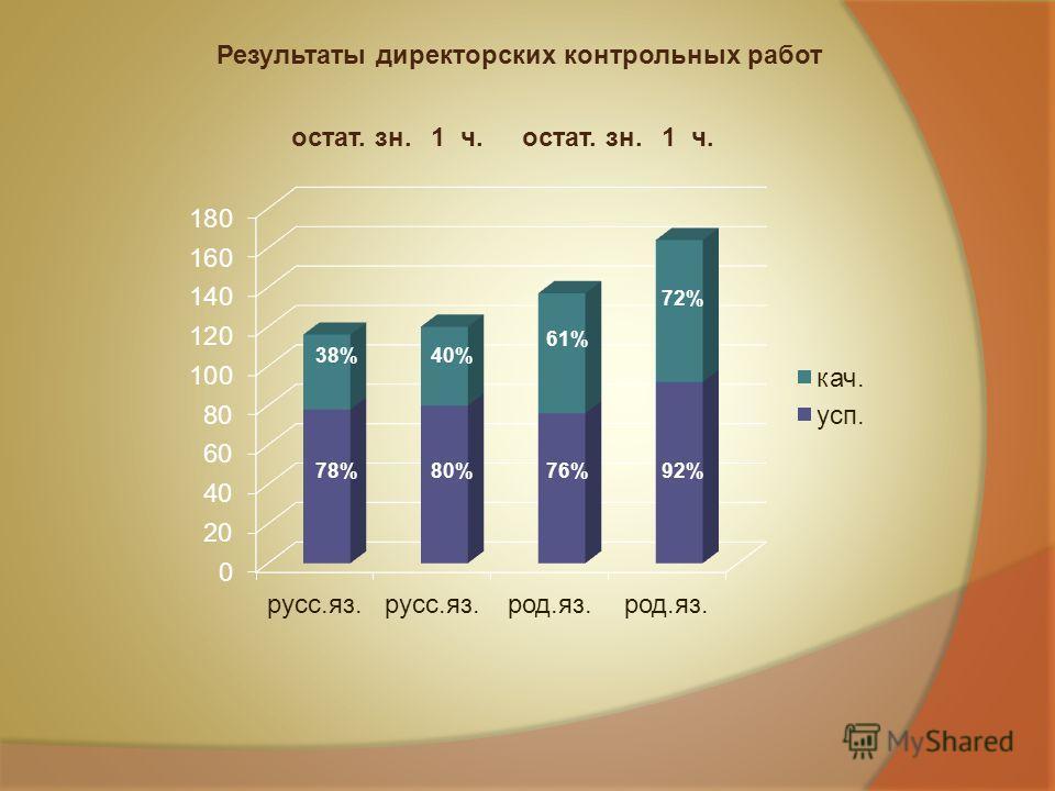Результаты директорских контрольных работ астат. зн. 1 ч. 38% 78% 40% 80% 61% 76%92% 72%
