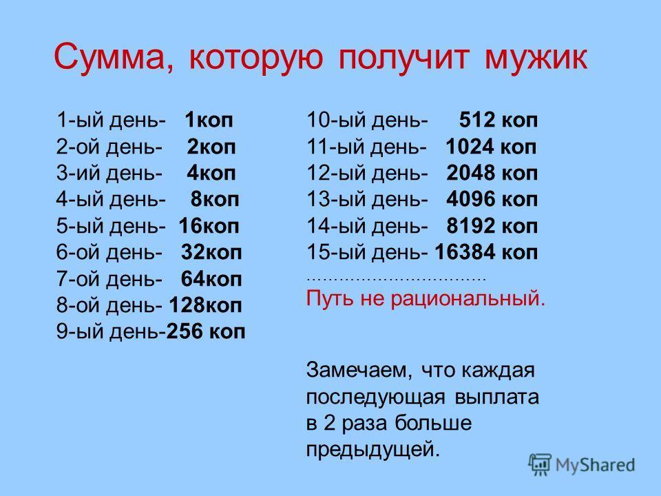 Сумма, которую получит мужик 1-ый день- 1 коп 2-ой день- 2 коп 3-ий день- 4 коп 4-ый день- 8 коп 5-ый день- 16 коп 6-ой день- 32 коп 7-ой день- 64 коп 8-ой день- 128 коп 9-ый день-256 коп 10-ый день- 512 коп 11-ый день- 1024 коп 12-ый день- 2048 коп