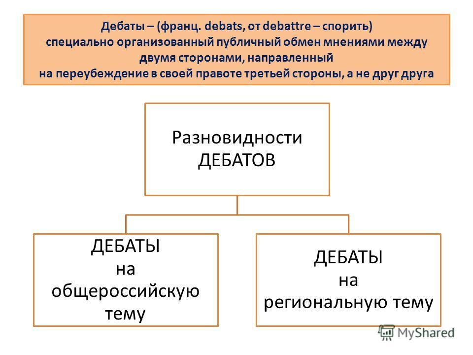Дебаты – (франц. debats, от debattre – спорить) специально организованный публичный обмен мнениями между двумя сторонами, направленный на переубеждение в своей правоте третьей стороны, а не друг друга Разновидности ДЕБАТОВ ДЕБАТЫ на общероссийскую те