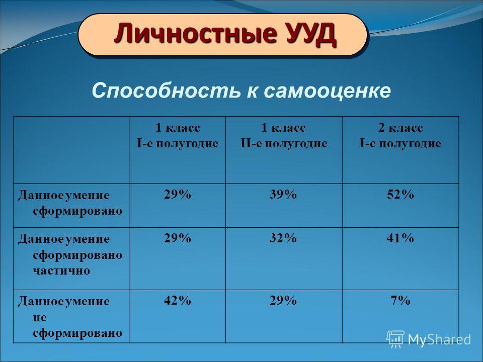 Личностные УУД 1 класс I-е полугодие 1 класс II-е полугодие 2 класс I-е полугодие Данное умение сформировано 29%39%52% Данное умение сформировано частично 29%32%41% Данное умение не сформировано 42%29%7% Способность к самооценке