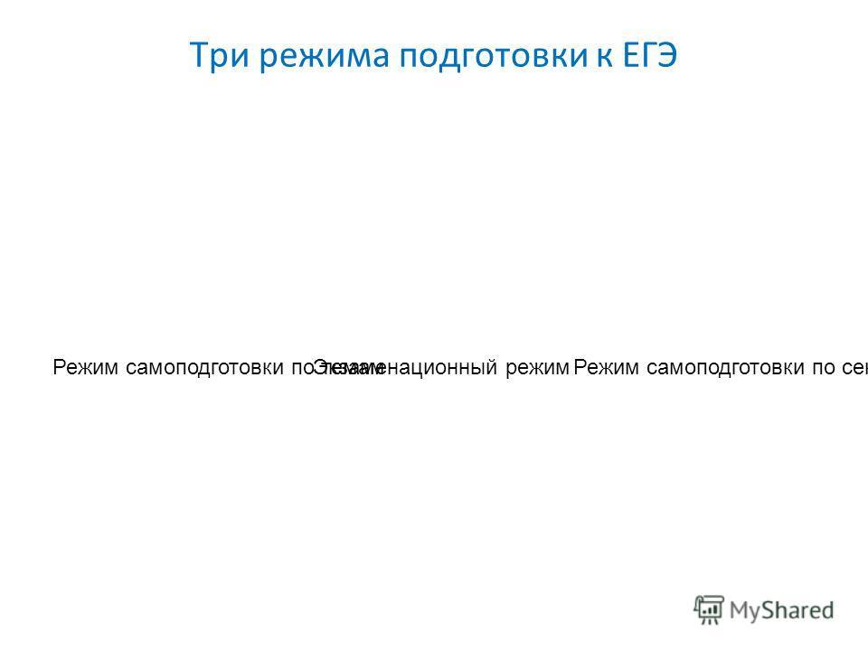 Три режима подготовки к ЕГЭ Режим самоподготовки по темам Режим самоподготовки по секциям (А,В,С)Экзаменационный режим