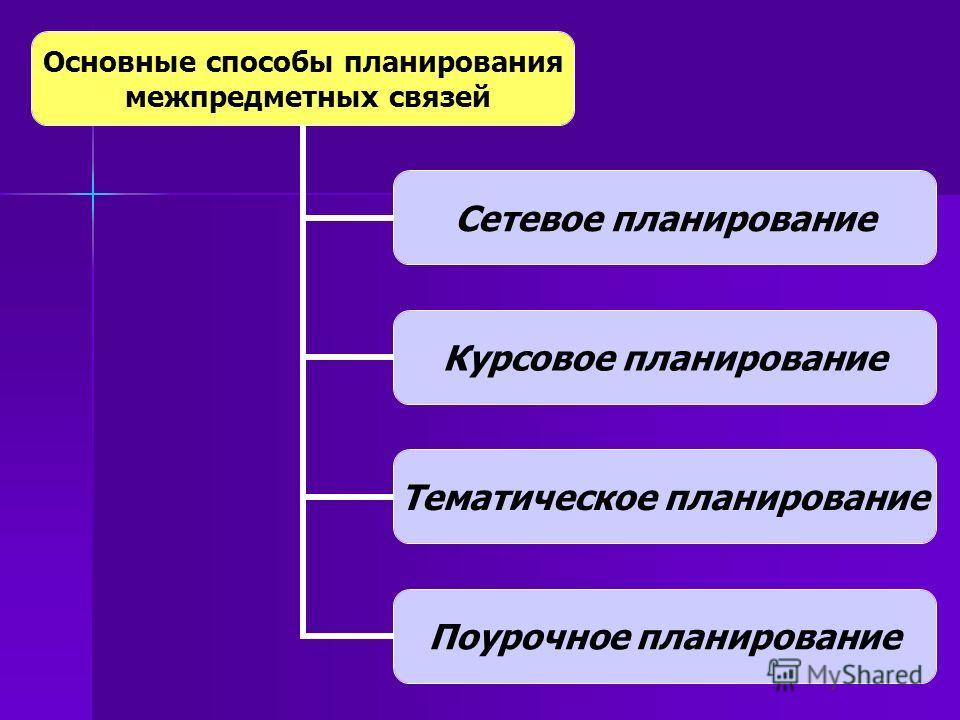 Основные способы планирования межпредметных связей Сетевое планирование Курсовое планирование Тематическое планирование Поурочное планирование
