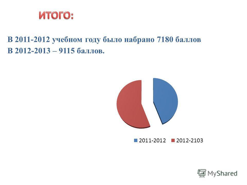 В 2011-2012 учебном году было набрано 7180 баллов В 2012-2013 – 9115 баллов.