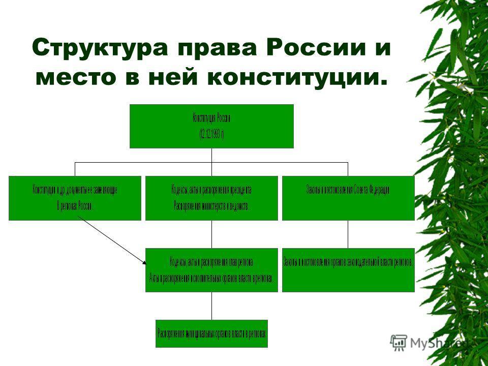 Структура права России и место в ней конституции.