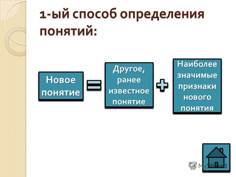 1- ый способ определения понятий : Новое понятие Другое, ранее известное понятие Наиболее значимые признаки нового понятия