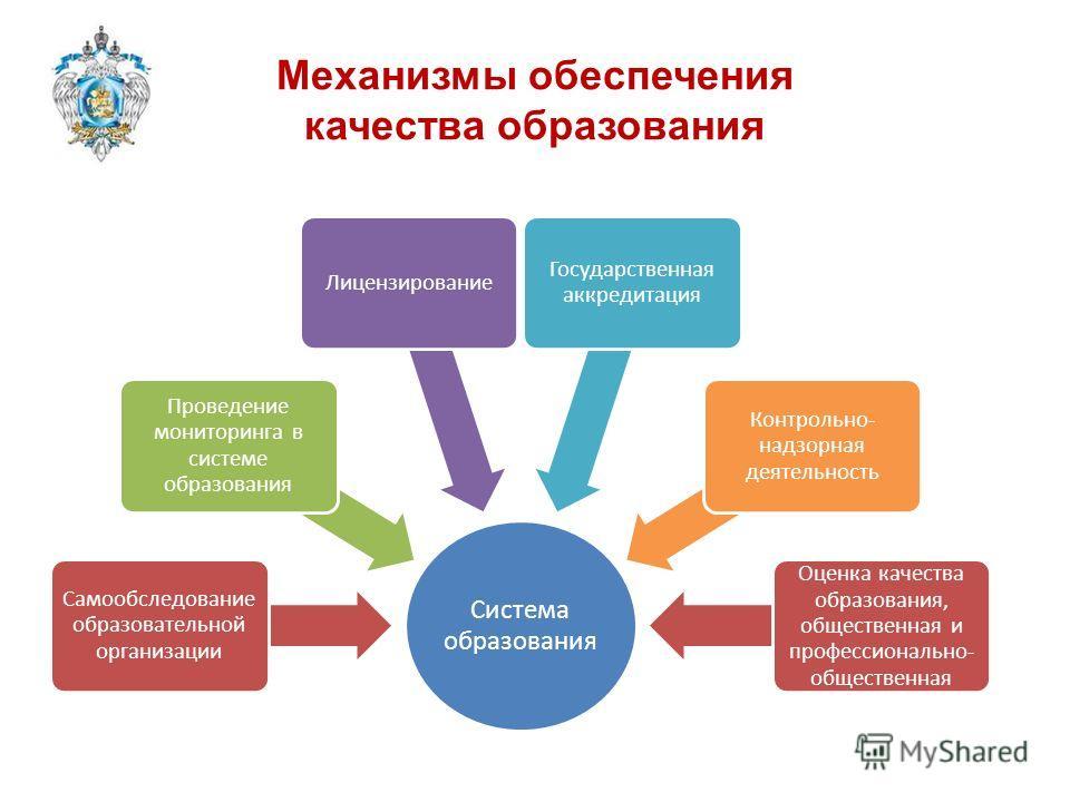 Механизмы обеспечения качества образования Система образования Самообследовани е образовательной организации Проведение мониторинга в системе образования Лицензирование Государственная аккредитация Контрольно- надзорная деятельность Независимая Оценк