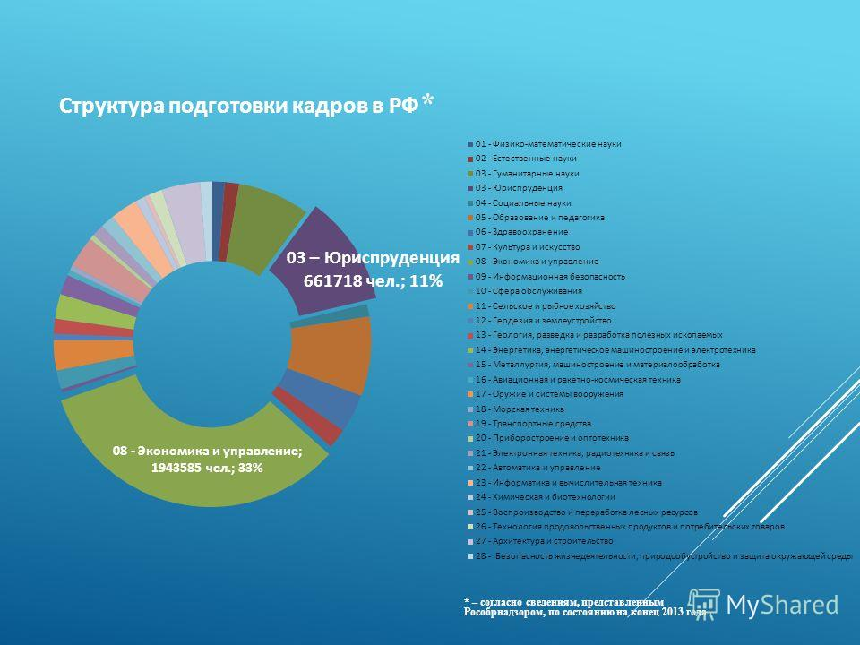 Структура подготовки кадров в РФ * * – согласно сведениям, представленным Рособрнадзором, по состоянию на конец 2013 года