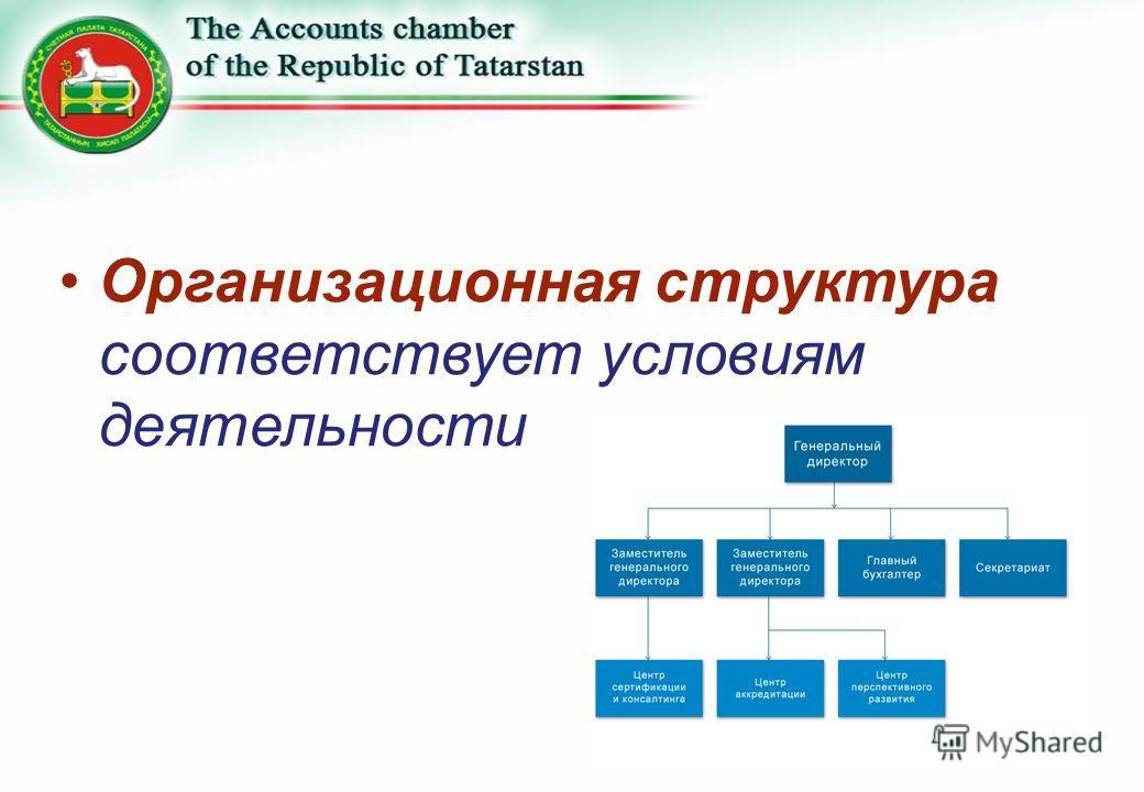 Организационная структура соответствует условиям деятельности