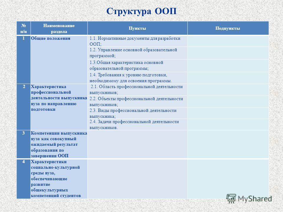 Структура ООП. п/п Наименование раздела Пункты Подпункты 1 Общие положения 1.1. Нормативные документы для разработки ООП; 1.2. Управление основной образовательной программой; 1.3. Общая характеристика основной образовательной программы; 1.4. Требован