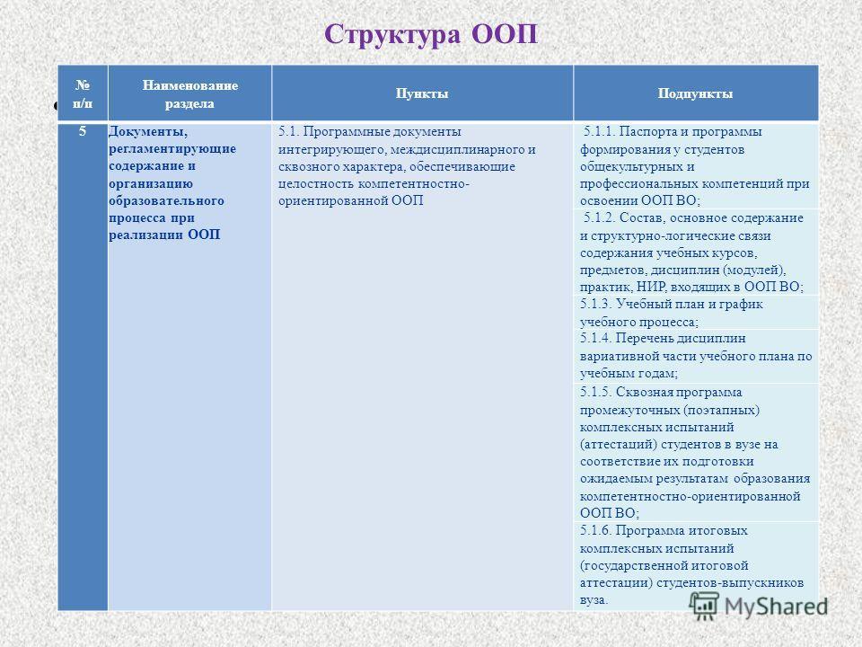 Структура ООП. п/п Наименование раздела Пункты Подпункты 5 Документы, регламентирующие содержание и организацию образовательного процесса при реализации ООП 5.1. Программные документы интегрирующего, междисциплинарного и сквозного характера, обеспечи