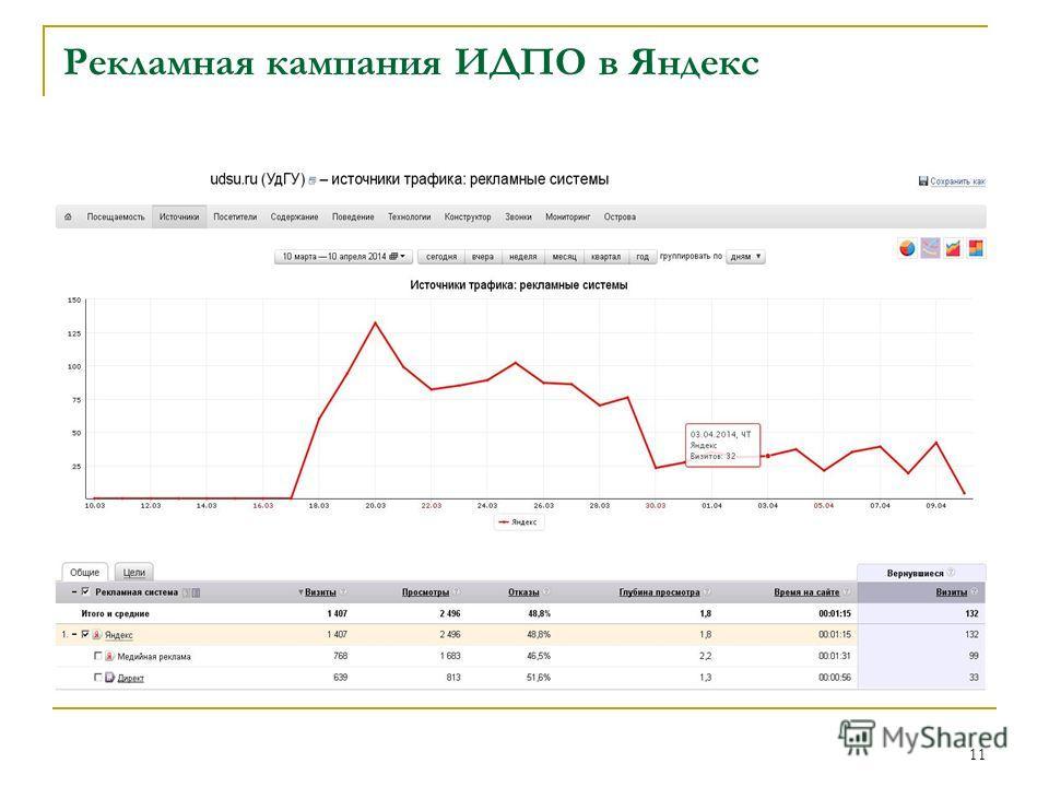 Рекламная кампания ИДПО в Яндекс 11