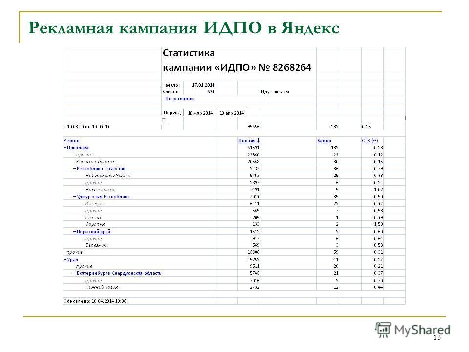 Рекламная кампания ИДПО в Яндекс 13