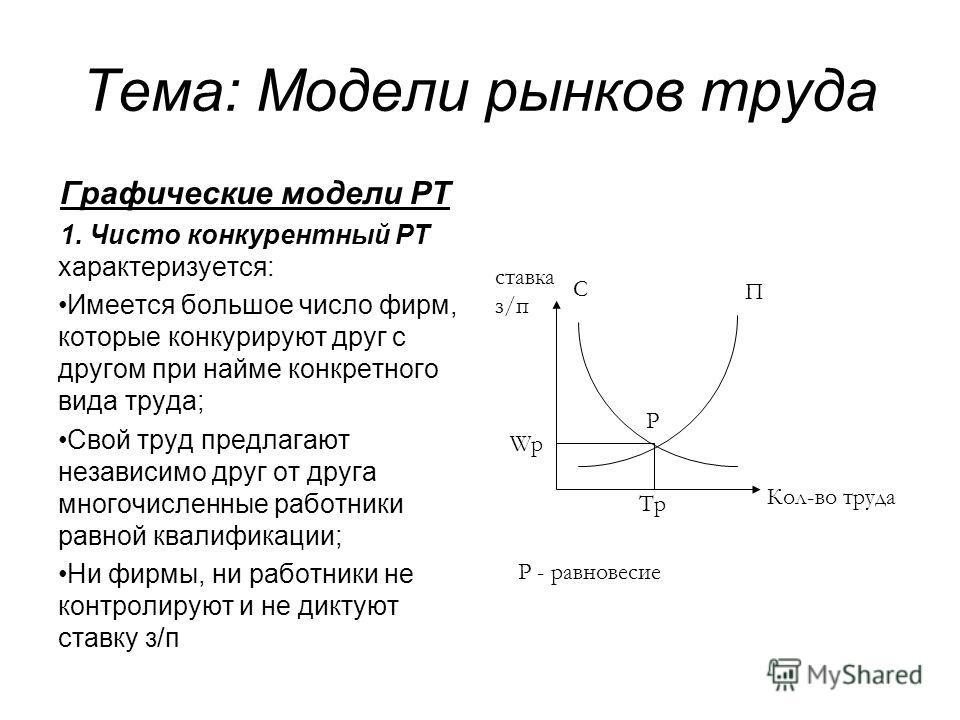 Тема: Модели рынков труда Графические модели РТ 1. Чисто конкурентный РТ характеризуется: Имеется большое число фирм, которые конкурируют друг с другом при найме конкретного вида труда; Свой труд предлагают независимо друг от друга многочисленные раб