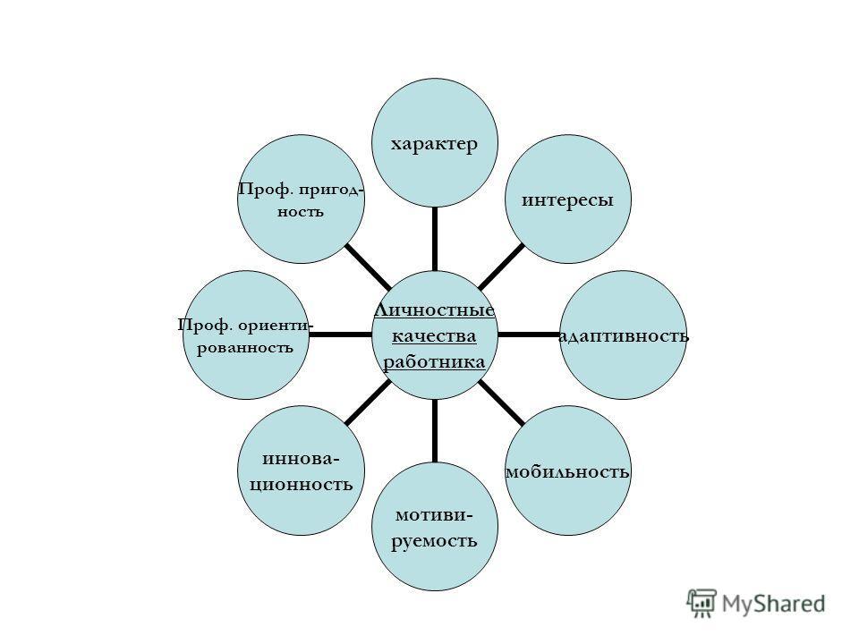 Личностные качества работника характеринтерейсыадаптивностьмобильность мотивы- руемость иннова- ционность Проф. ориентированность Проф. пригод- ность