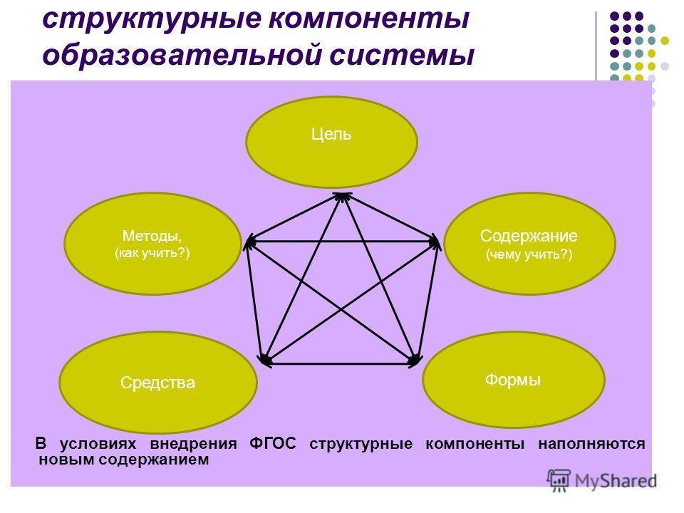 структурные компоненты образовательной системы В условиях внедрения ФГОС структурные компоненты наполняются новым содержанием Цель Методы, (как учить?) Содержание (чему учить?) Средства Формы