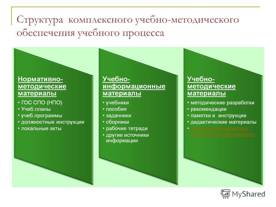 Структура комплексного учебно-методического обеспечения учебного процесса