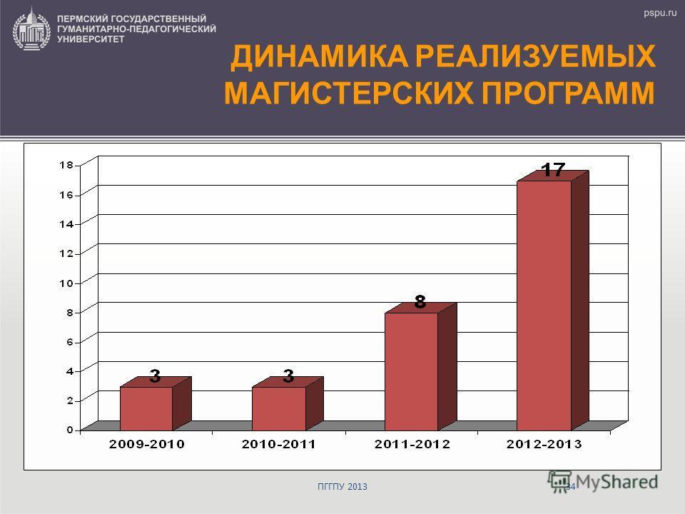 ДИНАМИКА РЕАЛИЗУЕМЫХ МАГИСТЕРСКИХ ПРОГРАММ ПГГПУ 201334
