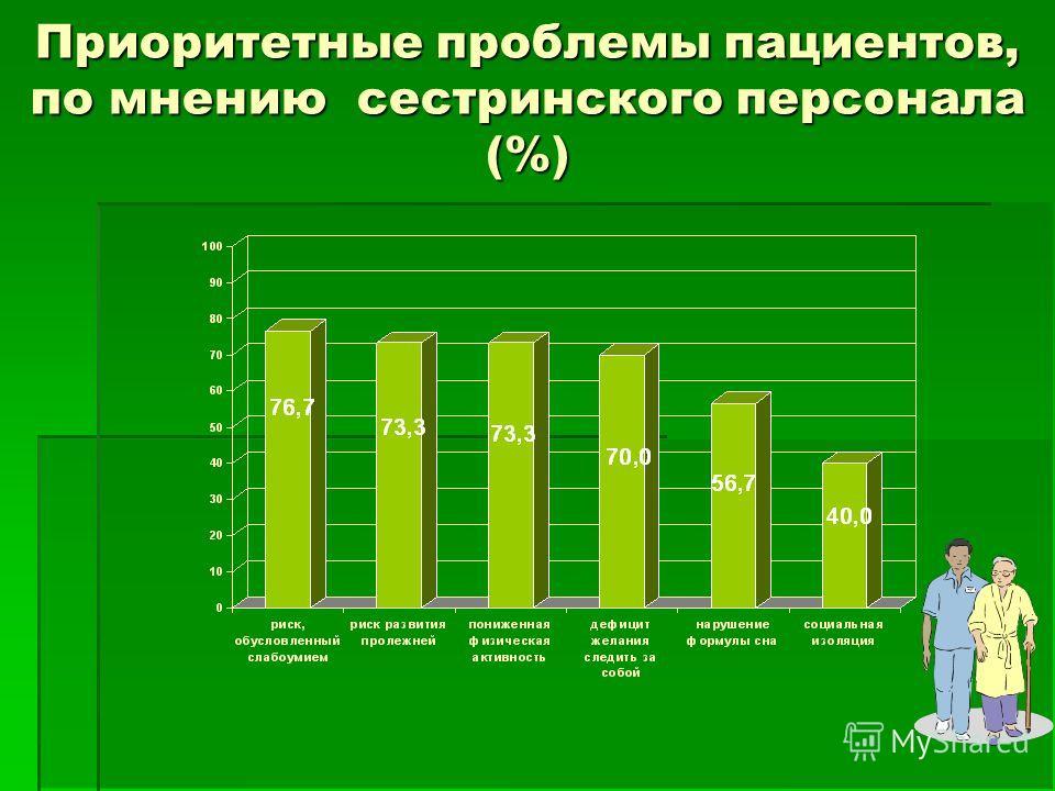 Приоритетные проблемы пациентов, по мнению сестринского персонала (%)