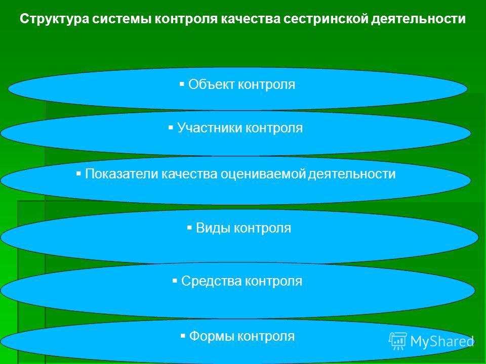 Структура системы контроля качества сестринской деятельности Участники контроля Объект контроля Показатели качества оцениваемой деятельности Виды контроля Средства контроля Формы контроля