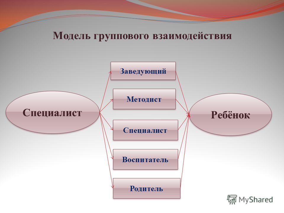 Модель группового взаимодействия Специалист Заведующий Методист Специалист Воспитатель Родитель Ребёнок