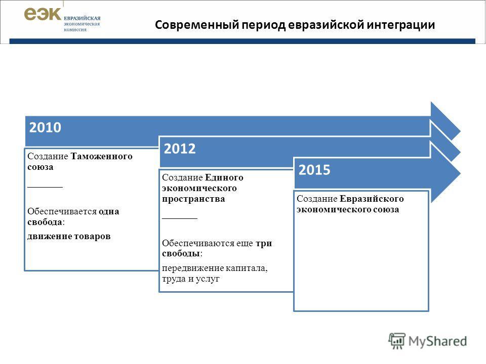 Современный период евразийской интеграции 2010 Создание Таможенного союза _______ Обеспечивается одна свобода: движение товаров 2012 Создание Единого экономического пространства _______ Обеспечиваются еще три свободы: передвижение капитала, труда и у