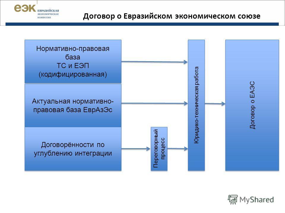 Договор о Евразийском экономическом союзе Нормативно-правовая база ТС и ЕЭП (кодифицированная) Нормативно-правовая база ТС и ЕЭП (кодифицированная) Актуальная нормативно- правовая база Евр АзЭс Договорённости по углублению интеграции Переговорный про