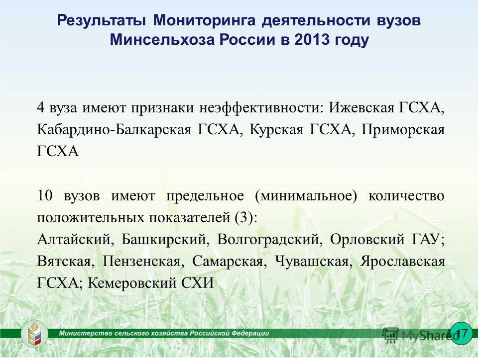 Результаты Мониторинга деятельности вузов Минсельхоза России в 2013 году 17 4 вуза имеют признаки неэффективности: Ижевская ГСХА, Кабардино-Балкарская ГСХА, Курская ГСХА, Приморская ГСХА 10 вузов имеют предельное (минимальное) количество положительны