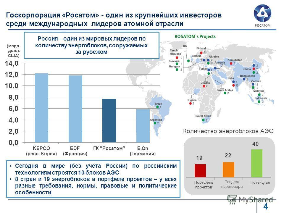 Тендер/ переговоры Потенциал 2010 Портфель проектов Сегодня в мире (без учёта России) по российским технологиям строятся 10 блоков АЭС 8 стран и 19 энергоблоков в портфеле проектов – у всех разные требования, нормы, правовые и политические особенност