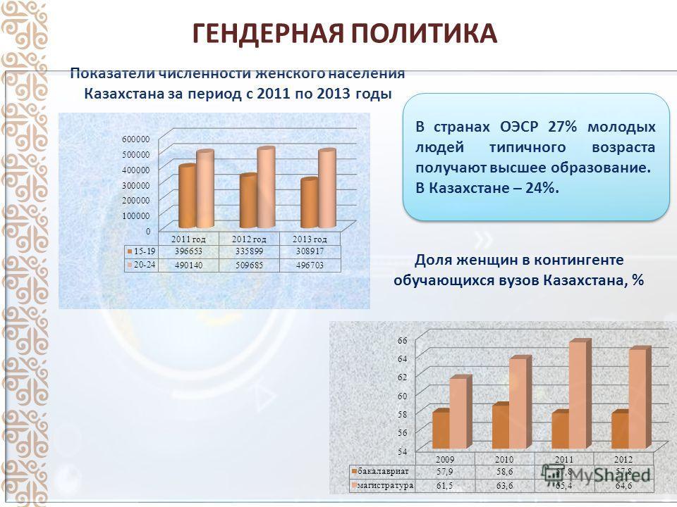 ГЕНДЕРНАЯ ПОЛИТИКА Показатели численности женского населения Казахстана за период с 2011 по 2013 годы Доля женщин в контингенте обучающихся вузов Казахстана, % В странах ОЭСР 27% молодых людей типичного возраста получают высшее образование. В Казахст
