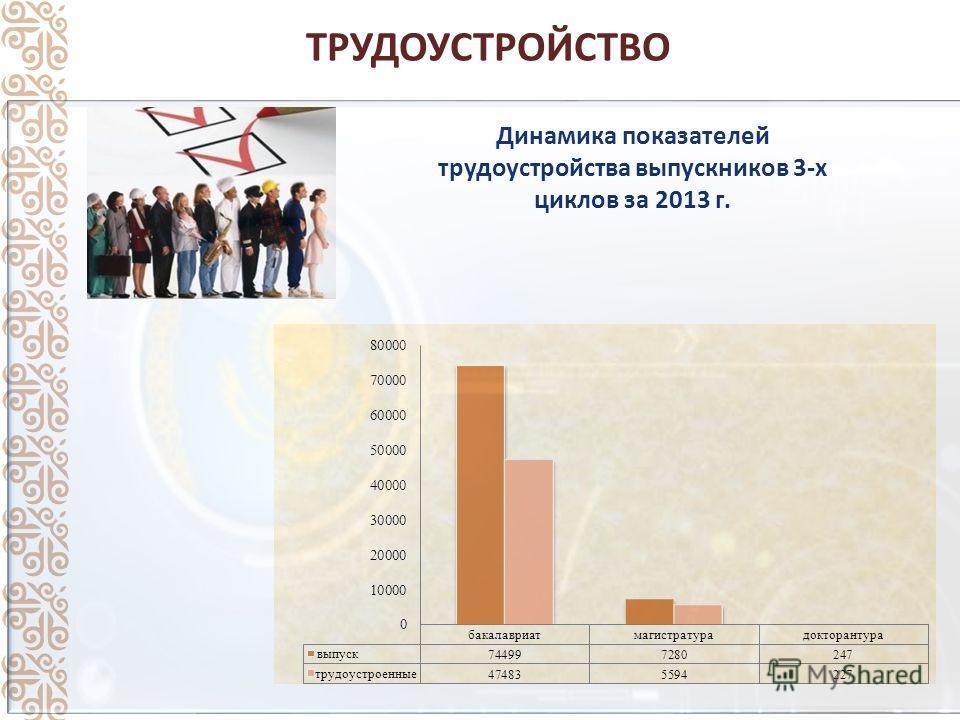 ТРУДОУСТРОЙСТВО Динамика показателей трудоустройства выпускников 3-х циклов за 2013 г.