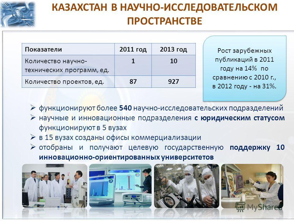 КАЗАХСТАН В НАУЧНО-ИССЛЕДОВАТЕЛЬСКОМ ПРОСТРАНСТВЕ Показатели 2011 год 2013 год Количество научно- технических программ, ед. 110 Количество проектов, ед.87927 Рост зарубежных публикаций в 2011 году на 14% по сравнению с 2010 г., в 2012 году - на 31%.
