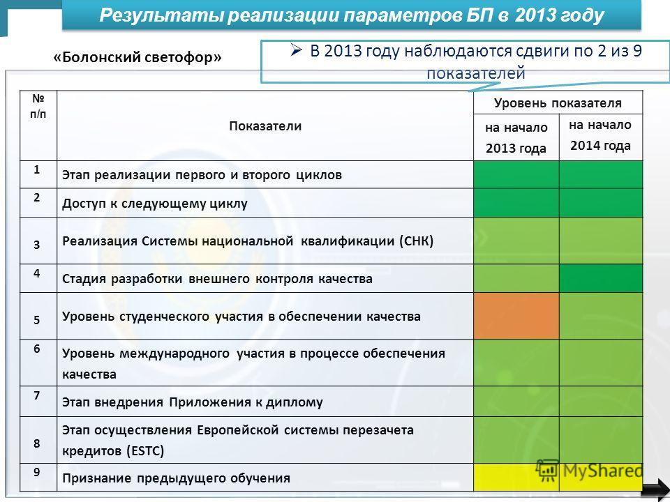 Результаты реализации параметров БП в 2013 году п/п Показатели Уровень показателя на начало 2013 года на начало 2014 года 1 Этап реализации первого и второго циклов 2 Доступ к следующему циклу 3 Реализация Системы национальной квалификации (СНК) 4 Ст