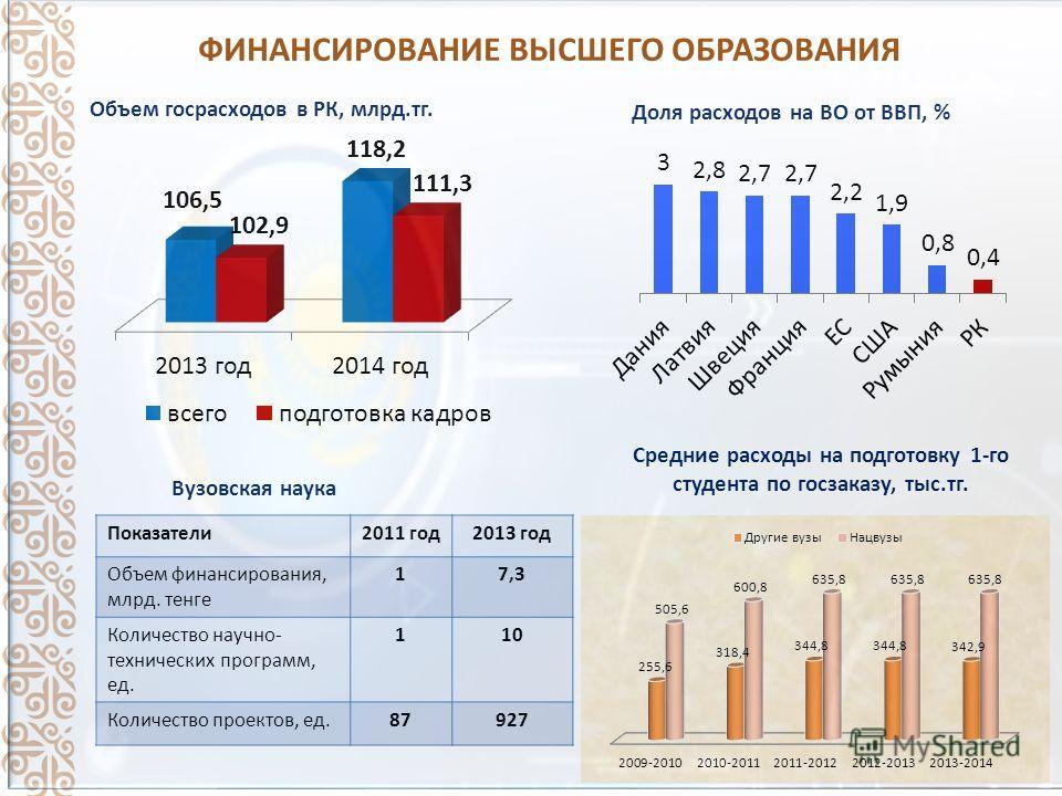 ФИНАНСИРОВАНИЕ ВЫСШЕГО ОБРАЗОВАНИЯ Объем госрасходов в РК, млрд.т г. Доля расходов на ВО от ВВП, % Показатели 2011 год 2013 год Объем финансирования, млрд. тенге 17,3 Количество научно- технических программ, ед. 110 Количество проектов, ед.87927 Вузо
