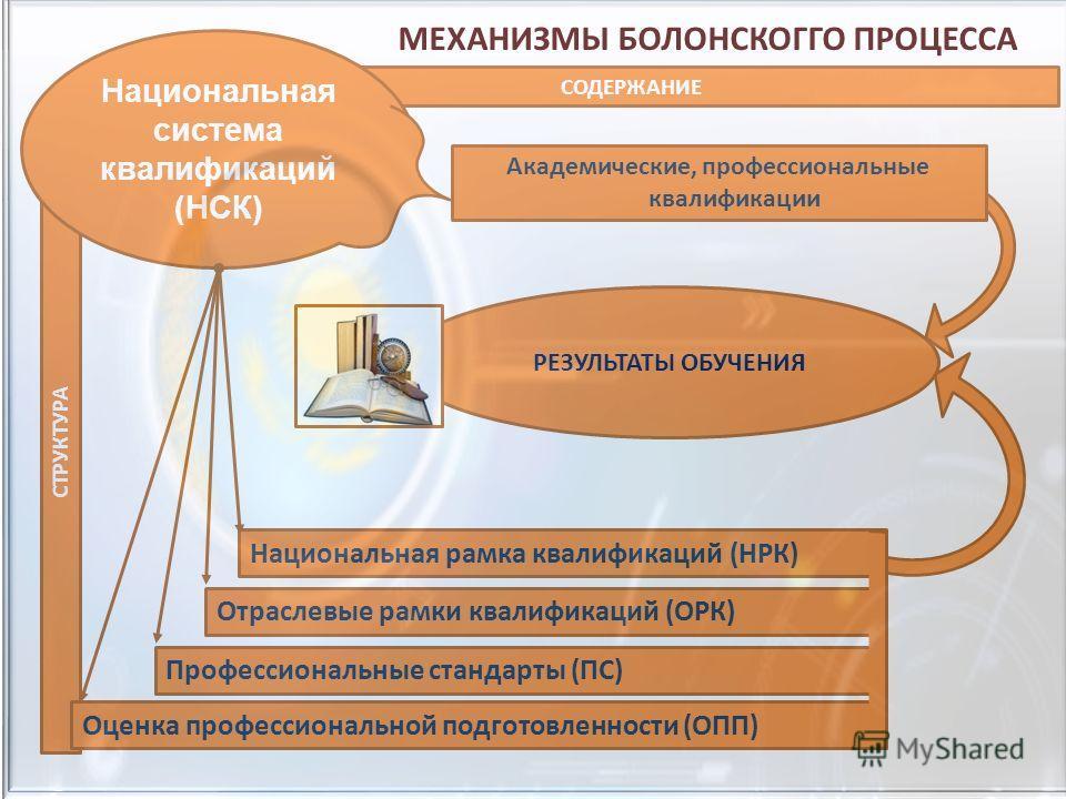 СТРУКТУРА СОДЕРЖАНИЕ Национальная система квалификаций (НСК) Профессиональные стандарты (ПС) Оценка профессиональной подготовленности (ОПП) Отраслевые рамки квалификаций (ОРК) Национальная рамка квалификаций (НРК) Академические, профессиональные квал