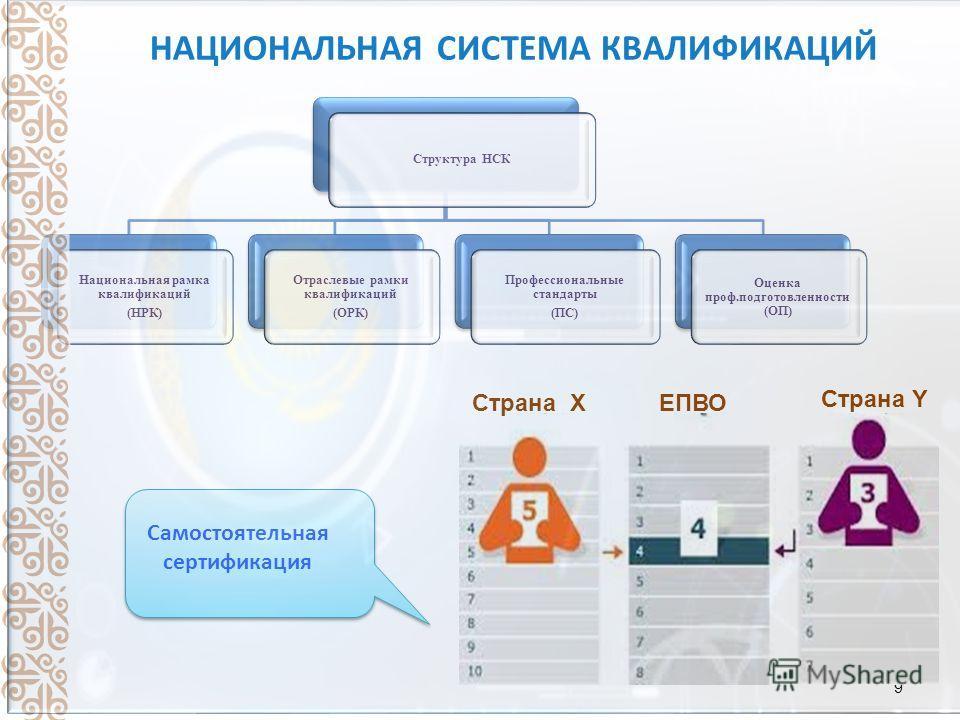 9 Структура НСК Национальная рамка квалификаций (НРК) Отраслевые рамки квалификаций (ОРК) Профессиональные стандарты (ПС) Оценка проф.подготовленности (ОП) НАЦИОНАЛЬНАЯ СИСТЕМА КВАЛИФИКАЦИЙ Страна X ЕПВО Страна Y Самостоятельная сертификация