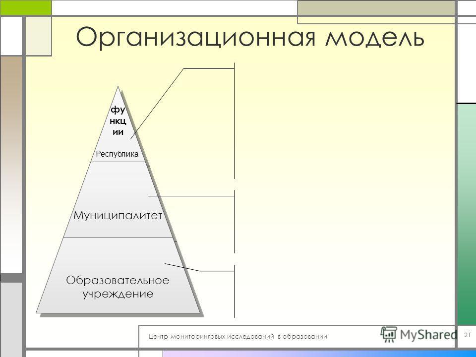Центр мониторинговых исследований в образовании 21 Организационная модель функции Муниципалитет Образовательное учреждение Республика