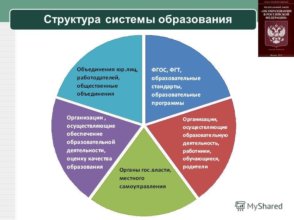 Схема структуру системы образования рф