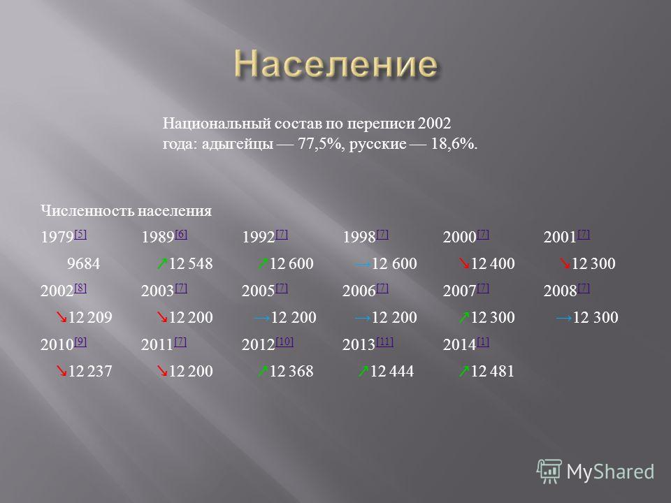 Численность населения 1979 [5] [5] 1989 [6] [6] 1992 [7] [7] 1998 [7] [7] 2000 [7] [7] 2001 [7] [7] 9684 12 548 12 600 12 400 12 300 2002 [8] [8] 2003 [7] [7] 2005 [7] [7] 2006 [7] [7] 2007 [7] [7] 2008 [7] [7] 12 209 12 200 12 300 2010 [9] [9] 2011