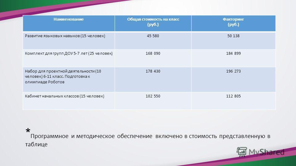 * Программное и методическое обеспечение включено в стоимость представленную в таблице Наименование Общая стоимость на класс (руб.) Факторинг (руб.) Развитие языковых навыков (15 человек)45 58050 138 Комплект для групп ДОУ 5-7 лет (25 человек)168 090
