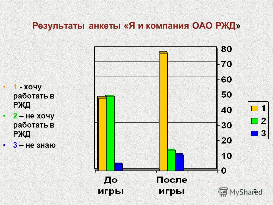 9 Результаты анкеты «Я и компания ОАО РЖД» 1 - хочу работать в РЖД 2 – не хочу работать в РЖД 3 – не знаю
