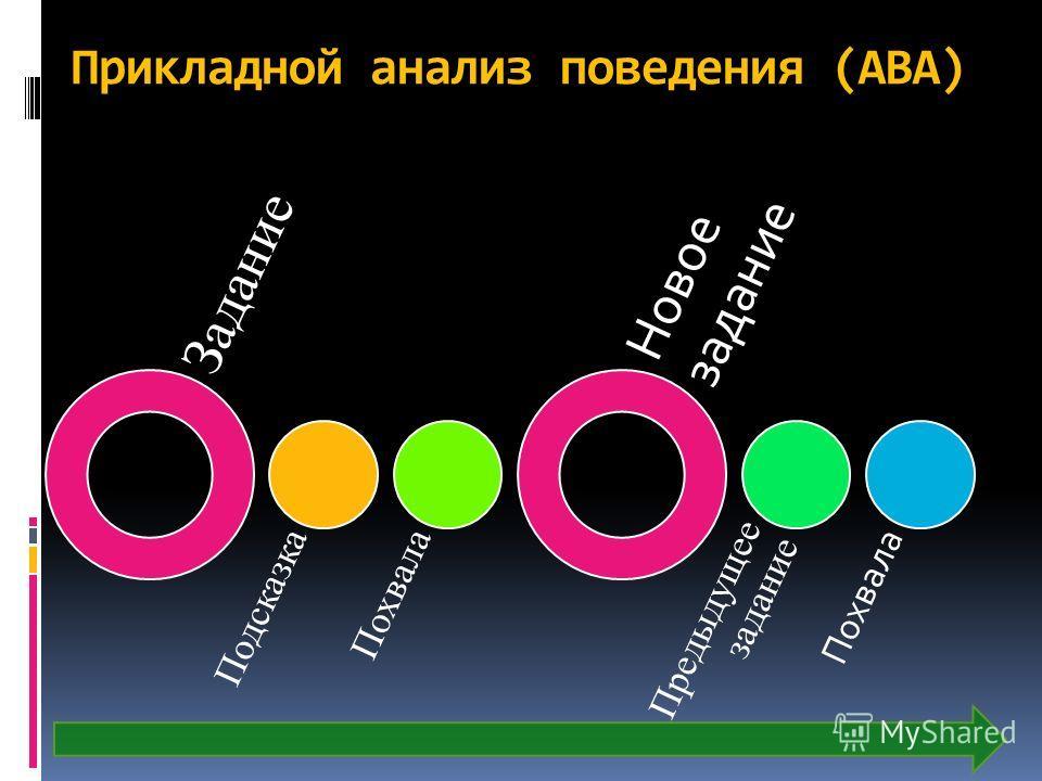 Прикладной анализ поведения (АВА) Задание Подсказка Похвала Новое задание Предыдущее задание Похвала