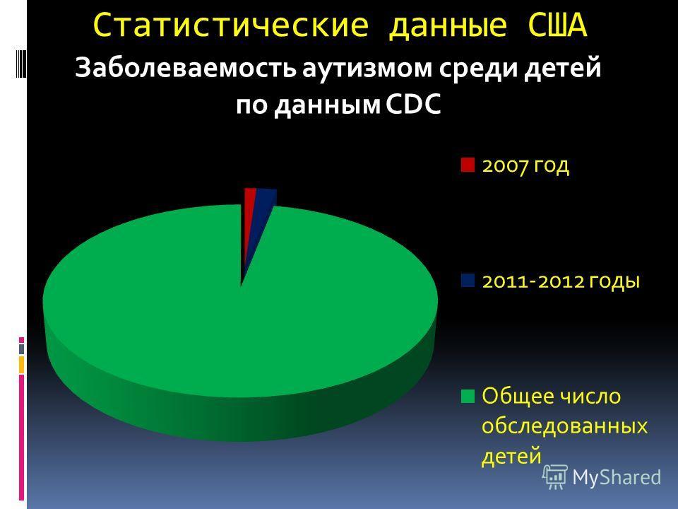 Статистические данные США