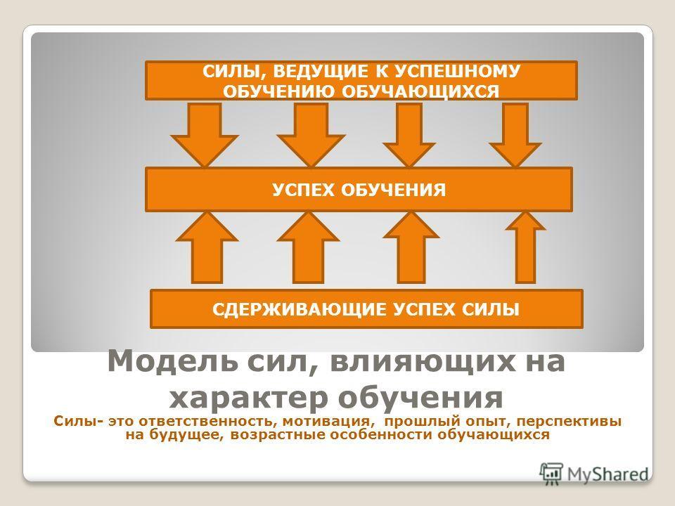 Модель сил, влияющих на характер обучения Силы- это ответственность, мотивация, прошлый опыт, перспективы на будущее, возрастные особенности обучающихся УСПЕХ ОБУЧЕНИЯ СИЛЫ, ВЕДУЩИЕ К УСПЕШНОМУ ОБУЧЕНИЮ ОБУЧАЮЩИХСЯ СДЕРЖИВАЮЩИЕ УСПЕХ СИЛЫ