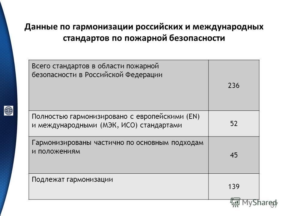 Данные по гармонизации российских и международных стандартов по пожарной безопасности Всего стандартов в области пожарной безопасности в Российской Федерации 236 Полностью гармонизировано с европейскими (EN) и международными (МЭК, ИСО) стандартами 52
