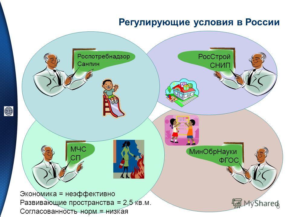 Регулирующие условия в России 8 Мин ОбрНауки ФГОС Рос Строй СНИП Экономика = неэффективно Развивающие пространства = 2,5 кв.м. Согласованность норм = низкая