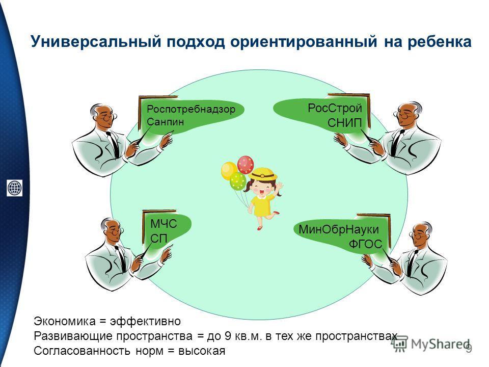 Универсальный подход ориентированный на ребенка 99 Мин ОбрНауки ФГОС Рос Строй СНИП Экономика = эффективно Развивающие пространства = до 9 кв.м. в тех же пространствах Согласованность норм = высокая