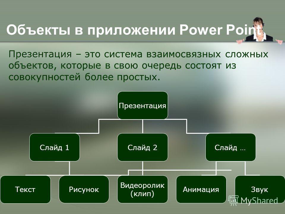 Объекты в приложении Power Point Презентация Презентация – это система взаимосвязанных сложных объектов, которые в свою очередь состоят из совокупностей более простых. Презентация Слайд 1Слайд 2Слайд … Текст Рисунок АнимацияЗвук Видеоролик (клип)