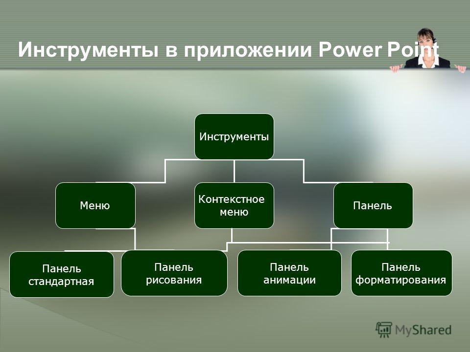 Инструменты в приложении Power Point Инструменты Меню Контекстное меню Панель Панель стандартная Панель рисования Панель анимации Панель форматирования