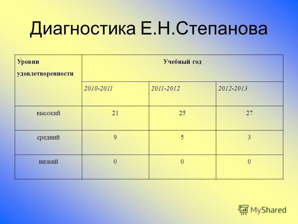 Диагностика Е.Н.Степанова Уровни удовлетворенности Учебный год 2010-20112011-20122012-2013 высокий 212527 средний 953 низкий 000